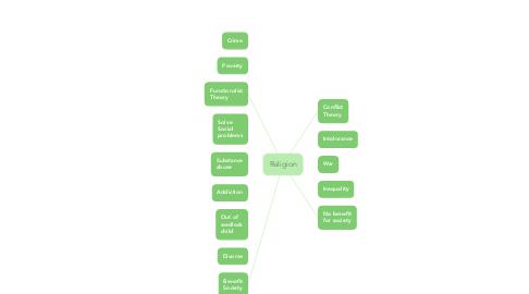 Mind Map: Religion