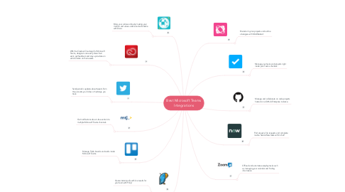 Mind Map: Best Microsoft Teams Integrations