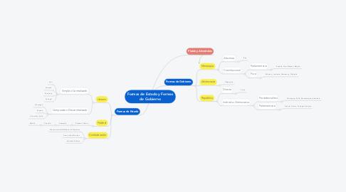 Mind Map: Formas de Estado y Formas de Gobierno