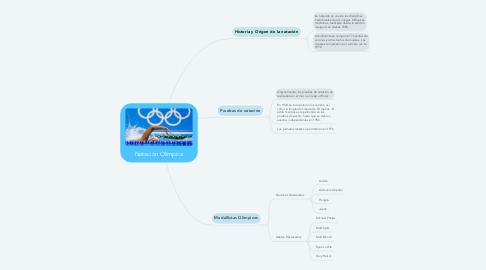 Mind Map: Natación Olímpica
