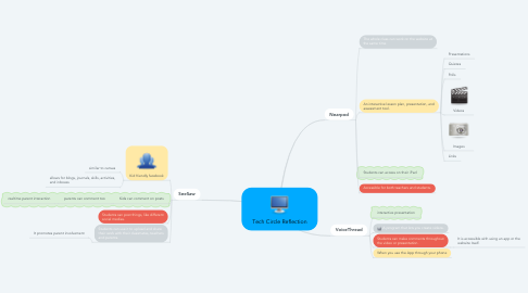 Mind Map: Tech Circle Reflection