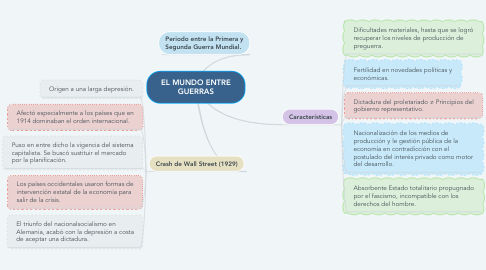 Mind Map: EL MUNDO ENTRE GUERRAS