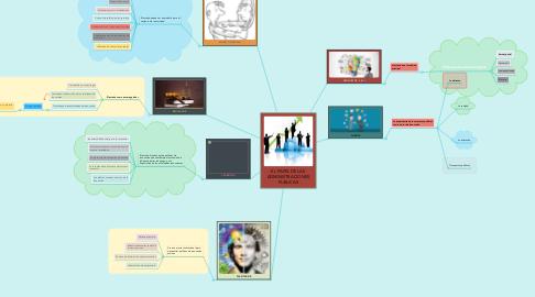 Mind Map: EL PAPEL DE LAS ADMINISTRACIONES PUBLICAS