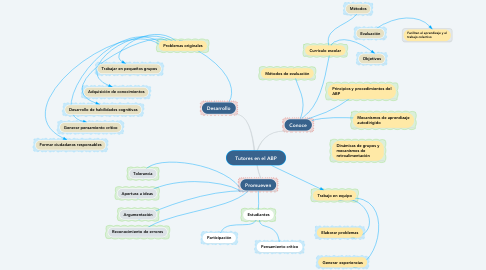 Mind Map: Tutores en el ABP