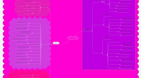 Mind Map: Estructura CMMI   (Modelo de madurez de mejora de proceso)