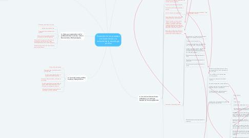 Mind Map: Evolución de los procesos de Aprendizaje y la inclusión de la tecnología en ellos