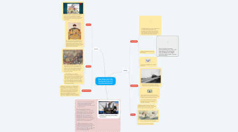 Mind Map: Meiji Restoration (By: Shamamah Khan and Anwesha Mukherjee)