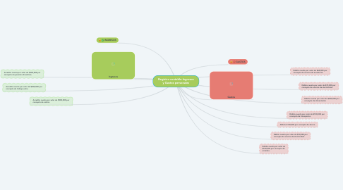 Mind Map: Registro contable-Ingresos y Gastos personales