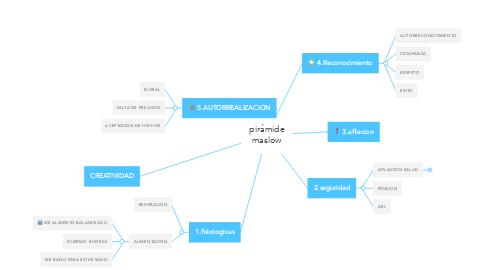 Mind Map: pirámide maslow
