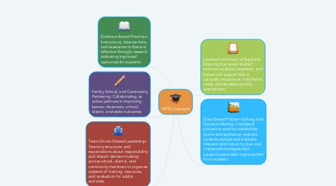 Mind Map: MTSS Concepts