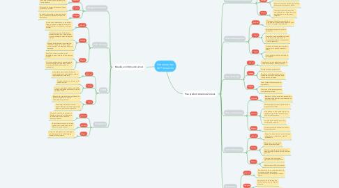Mind Map: Herramientas de Planeación