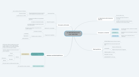 Mind Map: LA IMPORTANCIA DE LOS 1000 DÍAS