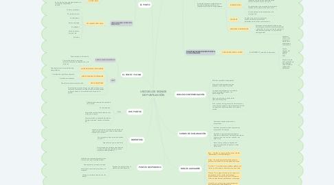 Mind Map: USO DE LOS SIGNOS DE PUNTUACIÓN
