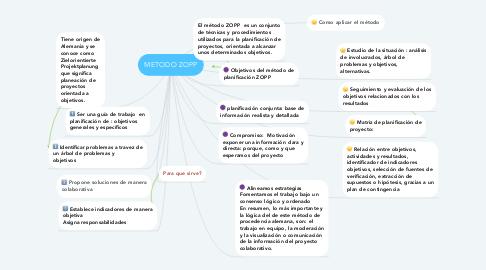Mind Map: METODO ZOPP