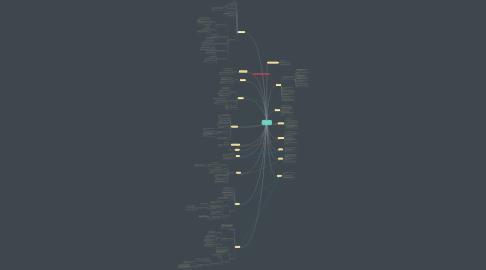 Mind Map: Ch. 34 Animals: Deuterosomes by me