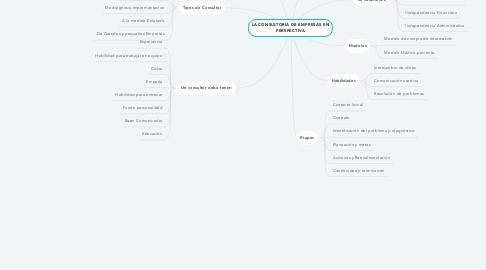 Mind Map: LA CONSULTORIA DE EMPRESAS EN PERSPECTIVA