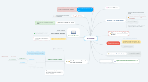 Mind Map: Atristóteles