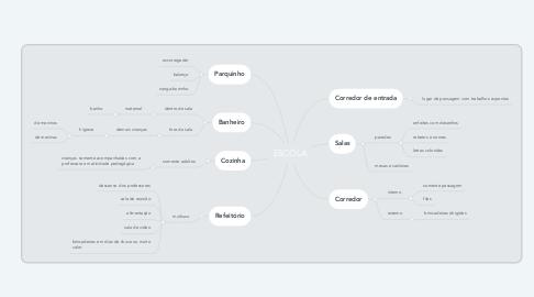 Mind Map: ESCOLA
