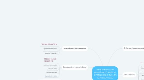 Mind Map: ESTRATEGIAS DE ENSEÑANZA PARA EL APRENDIZAJE DE LAS MATEMÁTICAS