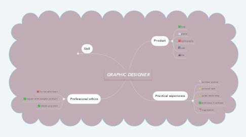 Mind Map: GRAPHIC DESIGNER