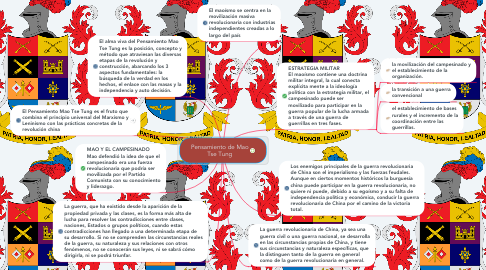 Mind Map: Pensamiento de Mao Tse Tung
