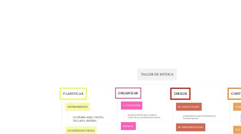 Mind Map: TALLER DE MÚSICA