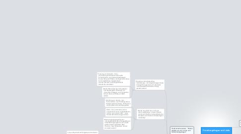 Mind Map: Forschungsfragen und -ziele
