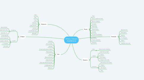 Mind Map: Gênero Textuais Acadêmicos