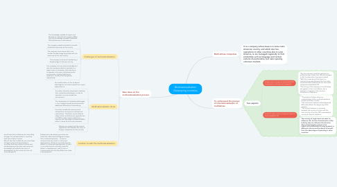 Mind Map: Multinationalization Developing countries