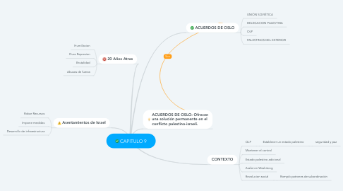 Mind Map: CAPITULO 9