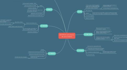Mind Map: ESTÉTICA como forma de conocimiento