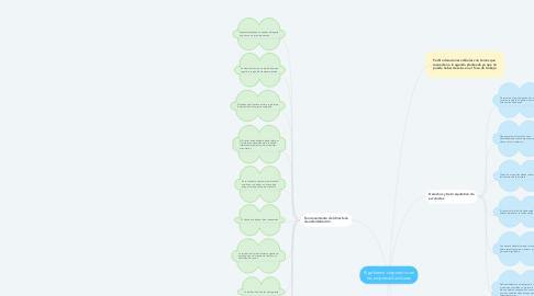 Mind Map: El gobierno corporativo en las empresas familiares