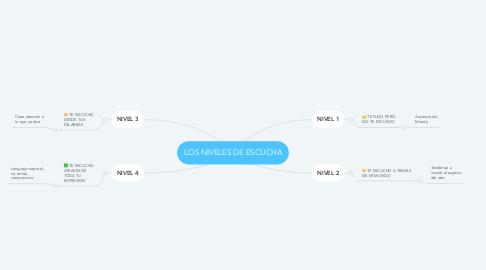 Mind Map: LOS NIVELES DE ESCUCHA