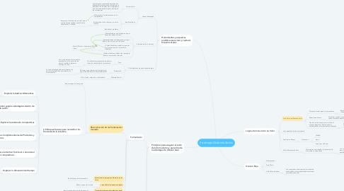 Mind Map: Estrategia Océanos Azules