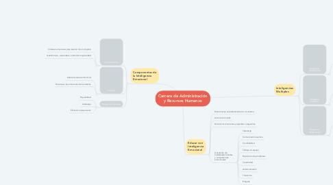 Mind Map: Carrera de Administración y Recursos Humanos