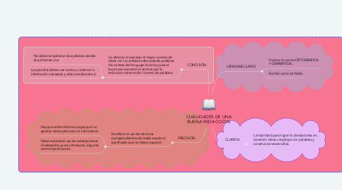 Mind Map: CUALIDADES DE UNA BUENA REDACCIÓN.