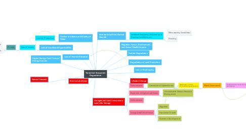 Mind Map: Terrestrial Ecosystem Degradation