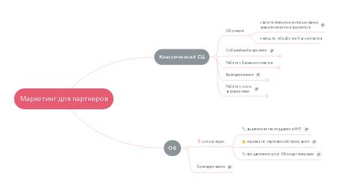 Mind Map: Маркетинг для партнеров