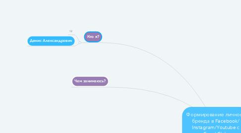 Mind Map: Формирование личного бренда в Facebook/ Instagram/Youtube с Coral Club