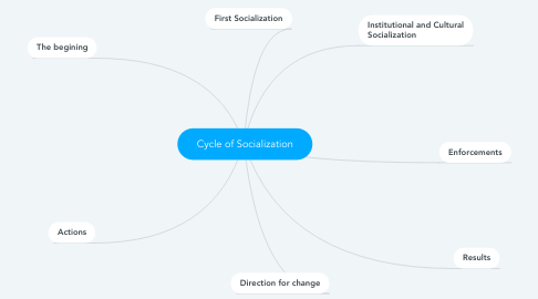 Mind Map: Cycle of Socialization