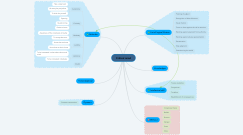 Mind Map: Critical mind