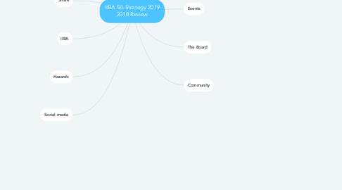 Mind Map: IIBA SA Strategy 2019 2018 Review