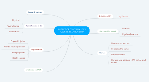 Mind Map: IMPACT OF DV ON MALE IN ABUSIVE RELATIONSHIP