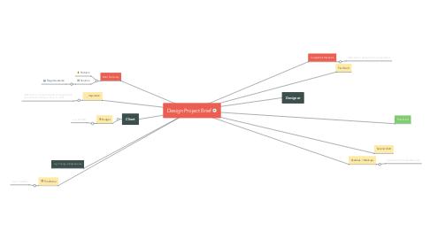 Mind Map: Design Project Brief