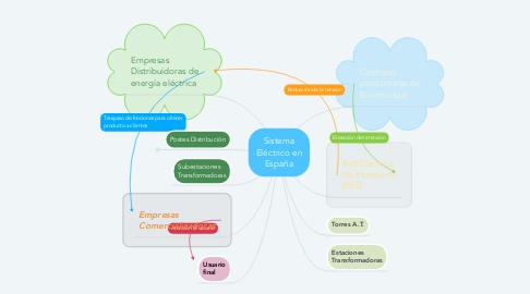 Mind Map: Sistema Eléctrico en España