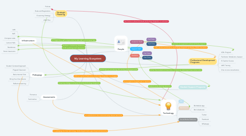 Mind Map: My Learning Ecosystem