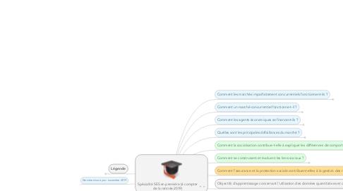 Mind Map: Programme d'enseignement de spécialité de SES de la classe de première (à compter de la rentrée 2019)