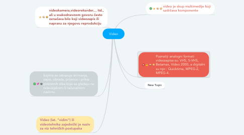 Mind Map: Video