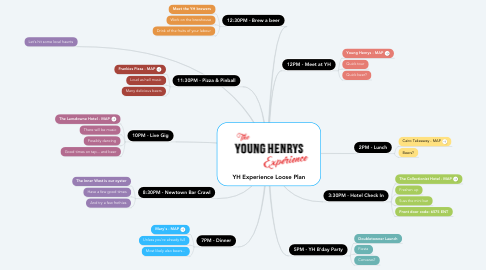 Mind Map: YH Experience Loose Plan