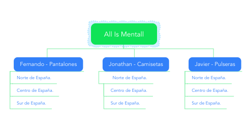 Mind Map: All Is Mentall